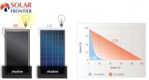 Solar Frontier shadow