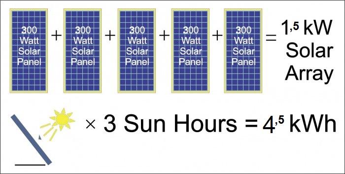 Hoeveel zonnepanelen nodig?