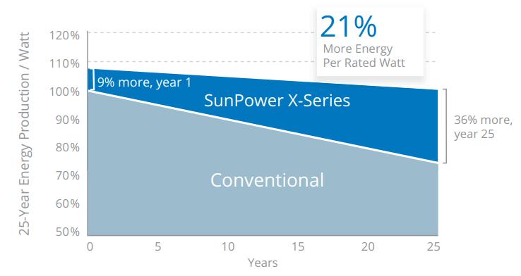 Hoge kwaliteit hoog rendement zonnepanelen van SunPower