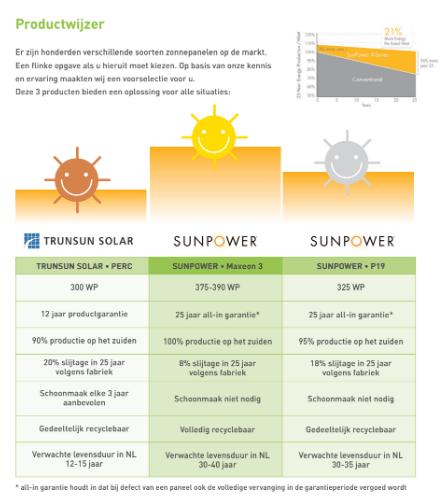 De productwijzer van Pebble Green Systems maakt het vergelijken van zonnepanelen heel eenvoudig