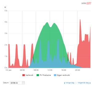 zonsverduistering SunPower zonnepanelen monitoring